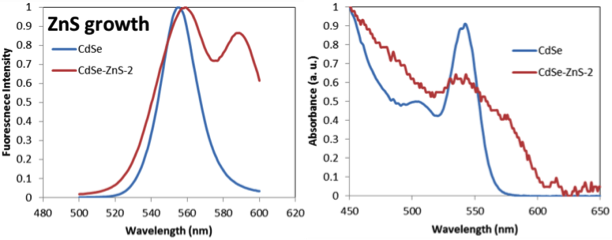 Absorption and Emission spectrum of CdSe core and CdSe/ZnS QDs